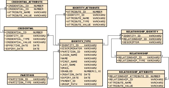 Chapter 7    Identity       Management     Working with JPA