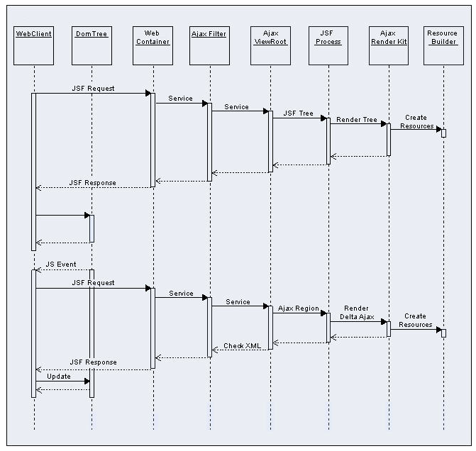 Chapter 5 basic concepts of the richfaces framework request processing sequence diagram ccuart Images