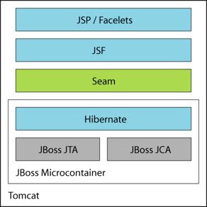 Jboss richfaces 4 tutorial