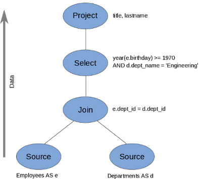 Teiid - Scalable Information Integration